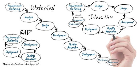 Software Development Lifecycle | Methods | CloverLeaf Solutions